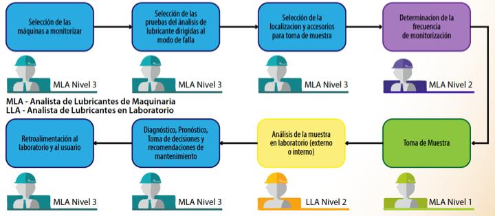 Ilustración 1. Competencias y certificaciones para el análisis de lubricante.