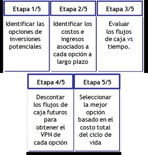Tabla 1. En esta tabla se muestran las etapas para seleccionar el óptimo proyecto basado en costos de ciclo de vida.