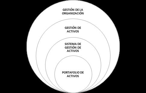 Figura 2. Gestión de activos dentro de la organización