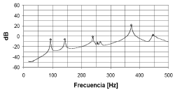 Figura 9. Frecuencias Naturales Obtenidas de la Prueba de Impacto