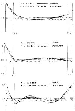 Figura 10. Modos de Vibración Libre-Libre