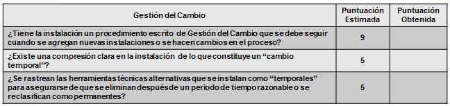 Tabla 1. Gestión del Cambio (Preguntas)