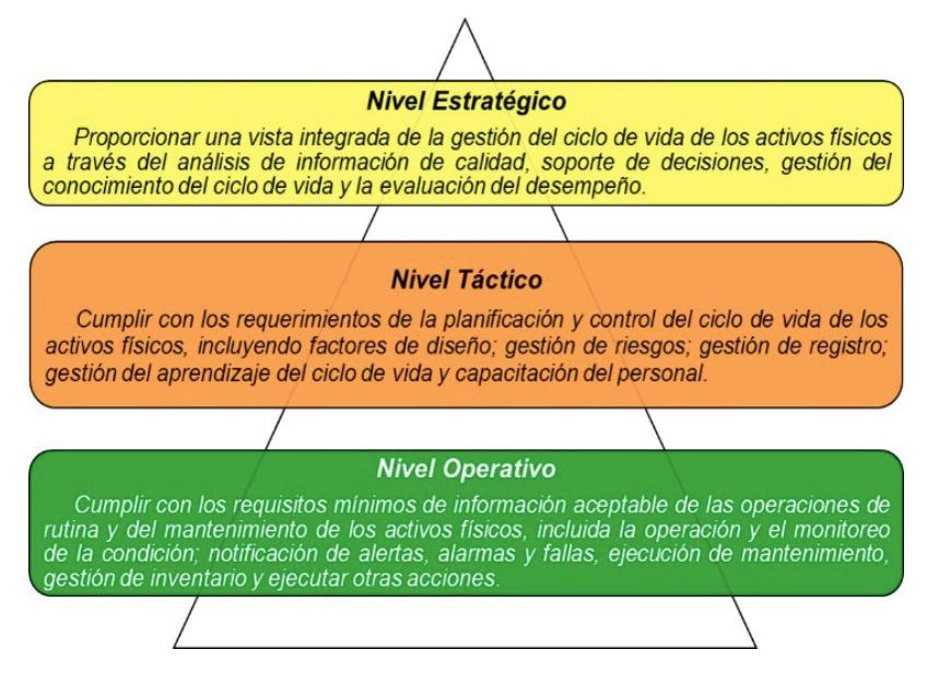 """Figura 3.3. Contribución de la información en los niveles de la organización en la """"Fase Operación""""."""