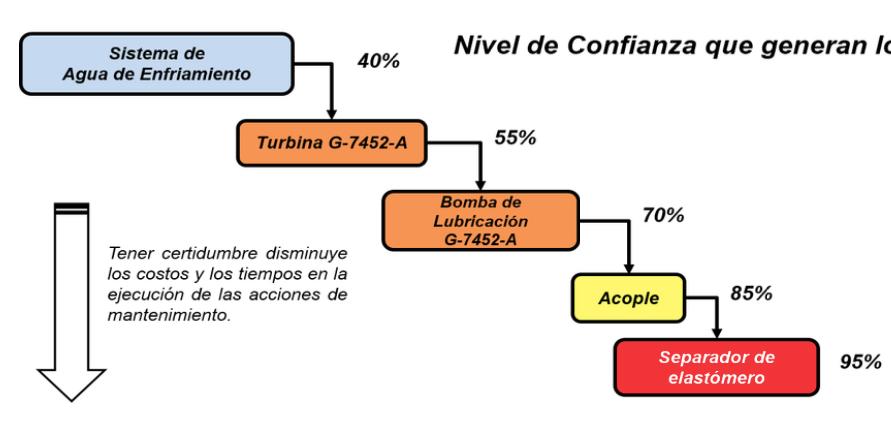 Figura 4.1. Nivel de Confianza -Taxonomía de Activos Físicos.
