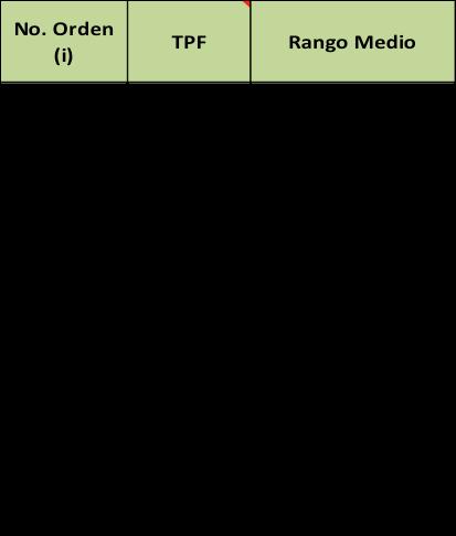 Tabla 2. Datos estadísticos de TPF.