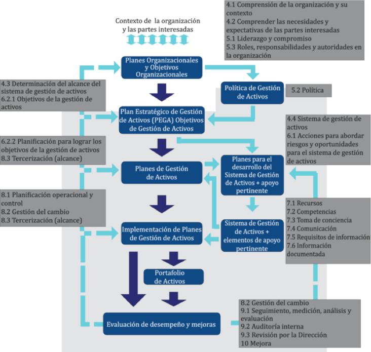 Figura 1. Relación entre los elementos clave de la gestión de activos.
