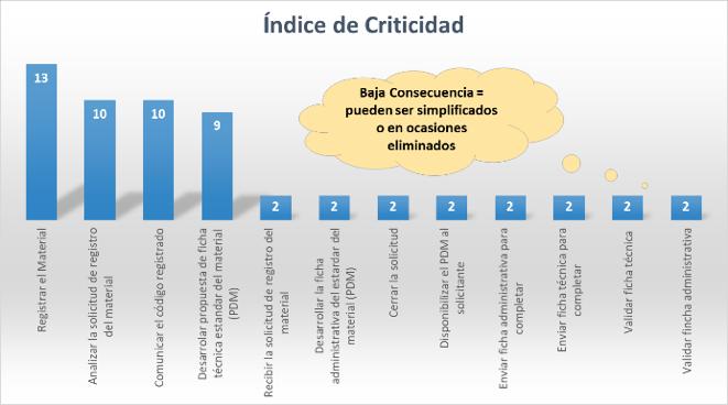Figura 4. Pareto por Índice de Criticidad – Ejemplo proceso de registro de nuevos materiales en el CMMS.