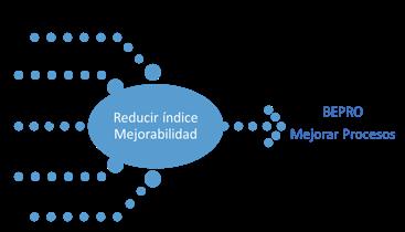 Figura 5. BEPRO de alta Mejorabilidad.