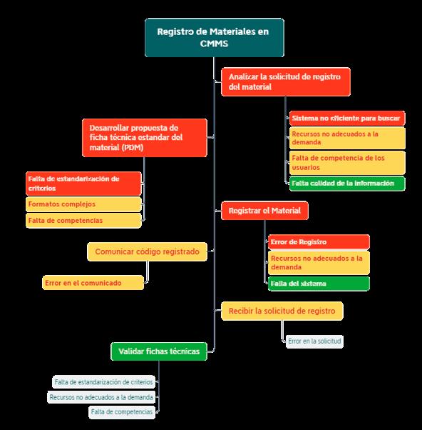 Figura 6. Ejemplo Análisis BEPRO utilizando Diagrama de Pescado.