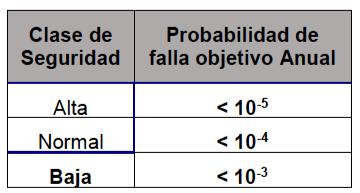 Tabla N°4. Clases de Seguridad y Probabilidad de Falla Anual Objetivo para Estado Limite Ultimo.
