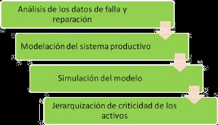 Figura 1. Etapas de Implementación de un Análisis RAM.