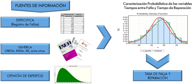 Figura. 2. Fuentes de Información para la estimación de tasa de falla y reparación. (Díaz, 2014).