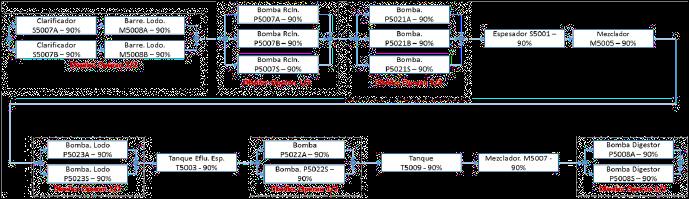 Figura 3. Diagrama de Bloque de Conabilidad (DBC) de los equipos de una Instalación Industrial.