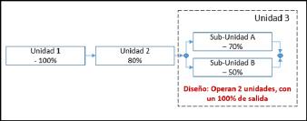 Figura 4. Diagrama de Bloque de Confiabilidad (DBC) de las unidade y sub-unidades de una Instalación Industrial.