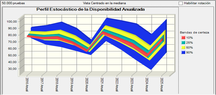 Figura 6. Perfil Estocástico de la Disponibilidad Anualizada de la Instalación (2016-2025).