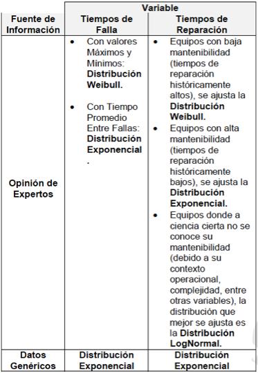 Tabla 1. Resumen Distribuciones de Probabilidad por Variable y Fuente de Información.