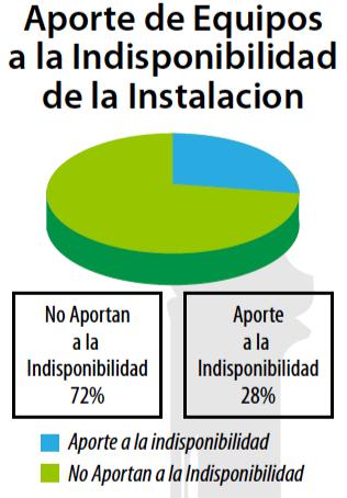 Figura 8. Aporte de Equipos a la Indisponibilidad de la Instalación.