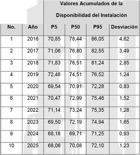 Tabla 2. Valores acumulados de la Disponibilidad de la Instalación (2016-2025).