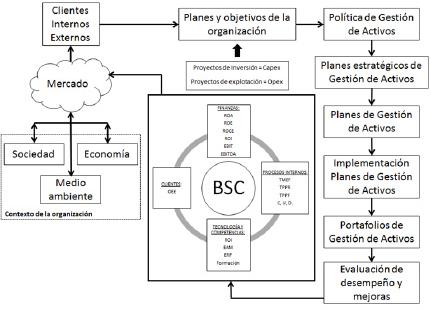 Figura 1. Integración de sistema de gestión de activos (Amendola, L., 2015).