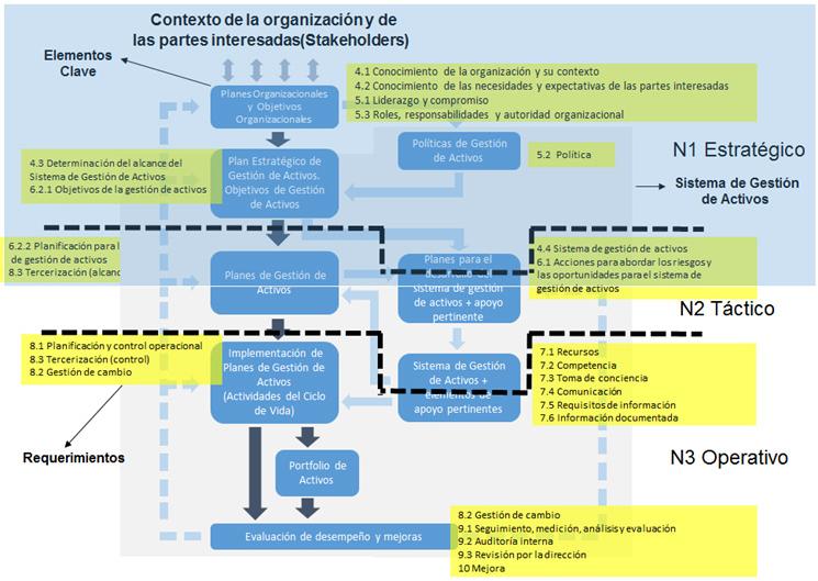 Figura 2. Relación entre elementos claves de un sistema de gestión de activos ISO 55002., 2014
