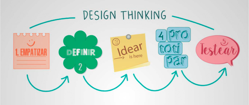 "Figura 4. Design Thinking"", Tim Brown. T, Harvard Business Review en el 2008 Adaptado Asset Management, Amendola.L, 2014."