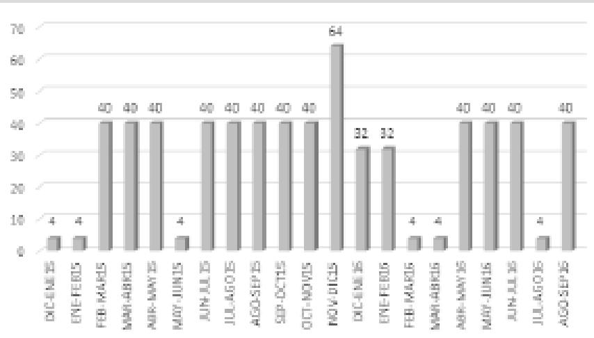 Gráfica II. Demanda máxima años 2015 y 2016
