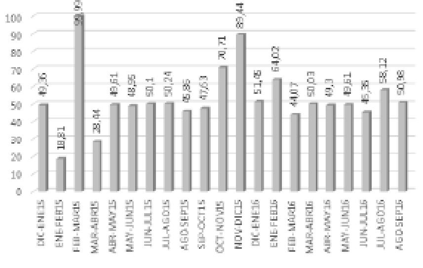 Gráfica IV. Factor de potencia años 2015 y 2016
