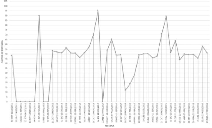 Gráfica VI. Factor de potencia 30 mayo 2011-22 septiembre 2016