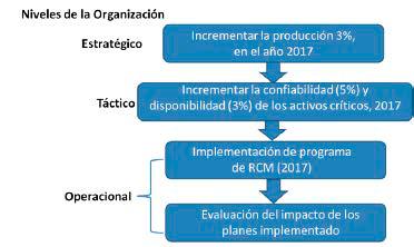 Figura 2. Interrelación de prioridades estratégica y su traducción operacional