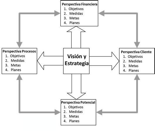 Figura 3. Marco de referencia del cuadro de mando integral (Norton y Kaplan, 1996) y Horvath and Partnes (2002)
