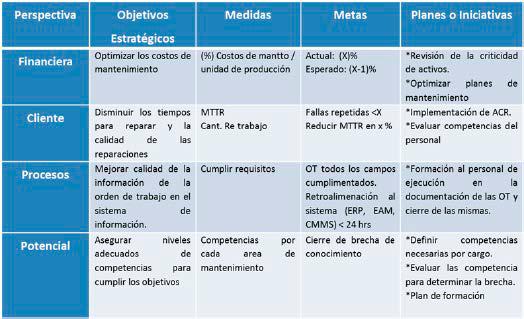 Tabla 1. Ejemplo aplicado al mantenimiento (adaptada Parra y Crespo, 2012)
