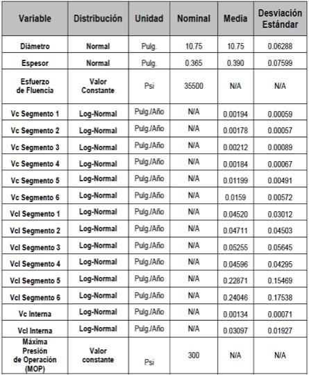 Tabla N°3. Valores y Distribuciones de Probabilidad.