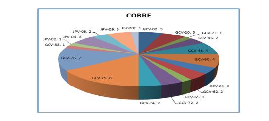 Figura 1. En este gráfico se muestra un ejemplo de la estadística de los resultados de las muestras de aceite.