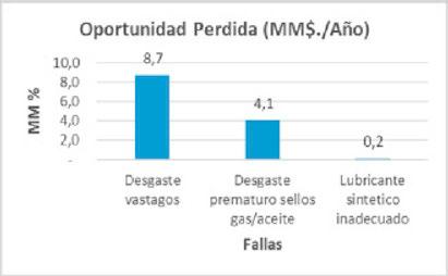 Figura 3. impacto que ha producido las fallas recurrentes en este tipo de compresores reciprocantes