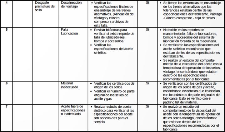 Tabla 4-B