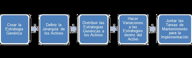 Figura # 1 Mapa de Proceso Para La Distribución Rápida de Estrategias