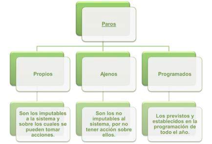 Figura 2. Clasicación general de los paros