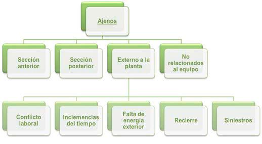 Figura 4. Clasicación de los paros ajenos