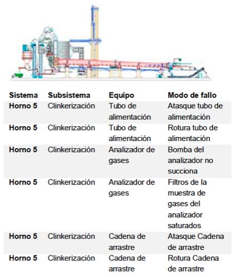 Figura 1. Ejemplo modos de falla para un horno rotatorio