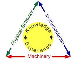 """""""Comportamiento Físico, Instrumentación y Maquinaria – Conocimiento y Experiencia"""""""