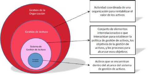 Figura 1. Relación del Sistema de Gestión de Activos con la Gestión de Activos.