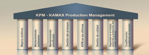 Anexo N° 2: Pilares del Mantenimiento Productivo Total