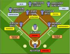 Figura 4 Relación entre las posiciones de defensa en el béisbol y las Organizaciones que conforman una industria.