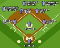 Figura 3. Vista general de un campo de béisbol y la configuración de la defensa.