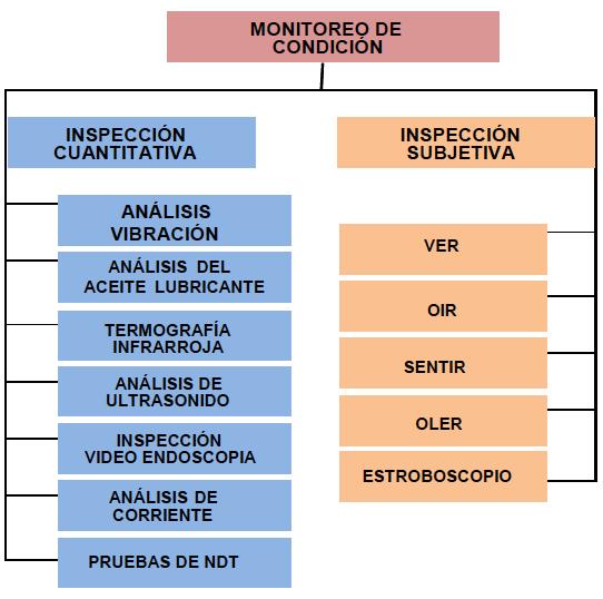 Fig.3. Técnicas de Monitoreo de Condición