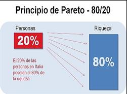 Pareto Principle - 80/20