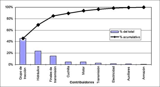 """Figure 2. Example presented in """"Auditoría de la Gestión del Mantenimiento"""" Tecsup Virtu@l, 2001 Unit IV Page 3. Own adaptation."""