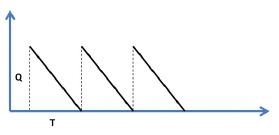Gráfica 1. Eje X Tiempo en el Modelo, Eje Y Cantidades de Producto. La pendiente de la recta (relación Y-X) es la velocidad del técnico en la Reparación