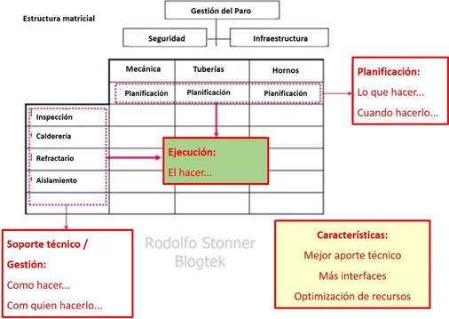 Figura 3: Estructura matricial