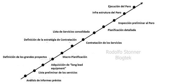 Figura 4: Secuencia de Actividades de Planicación